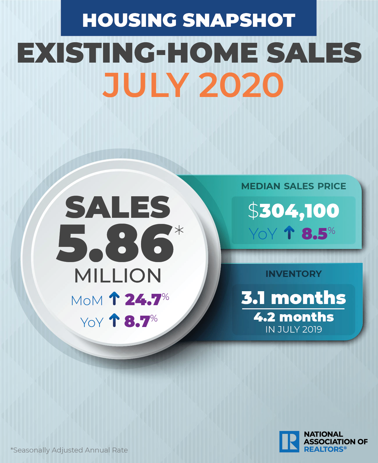 NAR Existing Home Sales July 2020